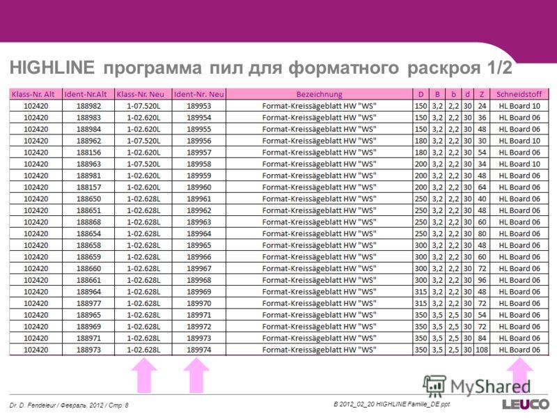 B 2012_02_20 HIGHLINE Familie_DE.ppt HIGHLINE программа пил для форматного раскроя 1/2 Dr. D. Fendeleur / Февраль. 2012 / Стр. 8