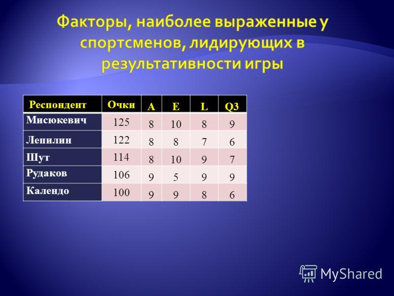 РеспондентОчки AELQ3 Мисюкевич 125 81089 Лепилин122 8876 Шут114 81097 Рудаков 106 9599 Календо 100 9986