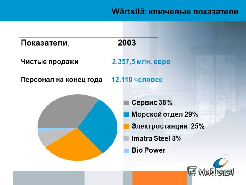 Wärtsilä: ключевые показатели Показатели, 2003 Чистые продажи 2.357,5 млн. евро Персонал на конец года 12.110 человек Сервис 38% Морской отдел 29% Электростанции 25% Imatra Steel 8% Bio Power