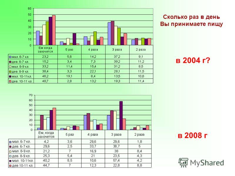 Сколько раз в день Вы принимаете пищу в 2004 г? в 2008 г