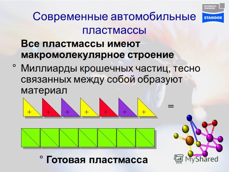 Современные автомобильные пластмассы Все пластмассы имеют макромолекулярное строение °Миллиарды крошечных частиц, тесно связанных между собой образуют материал + + + + + + + + + + + + + + ° Готовая пластмасса =