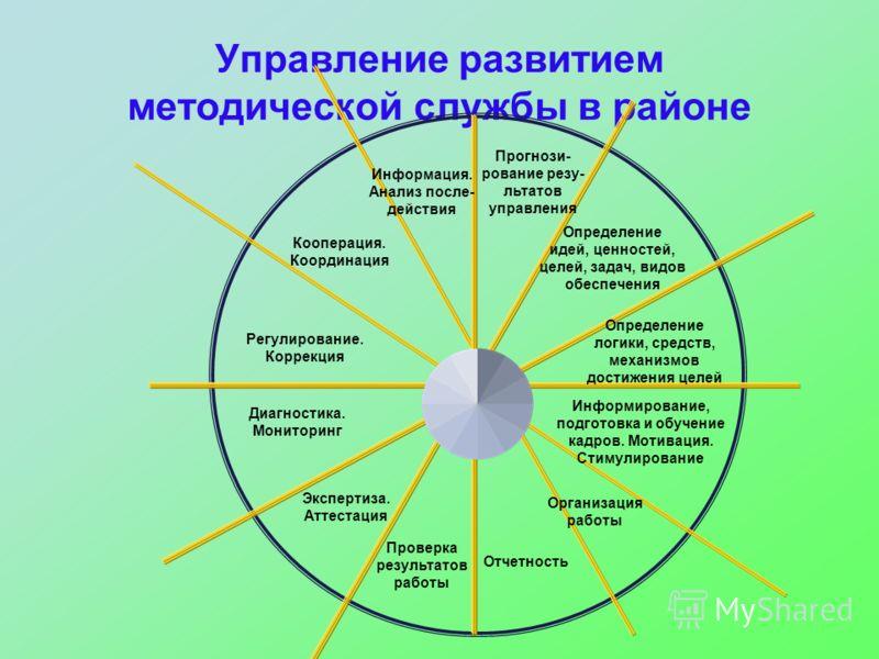 Управление развитием методической службы в районе Прогнози- рование резу- льтатов управления Определение идей, ценностей, целей, задач, видов обеспечения Определение логики, средств, механизмов достижения целей Информирование, подготовка и обучение к