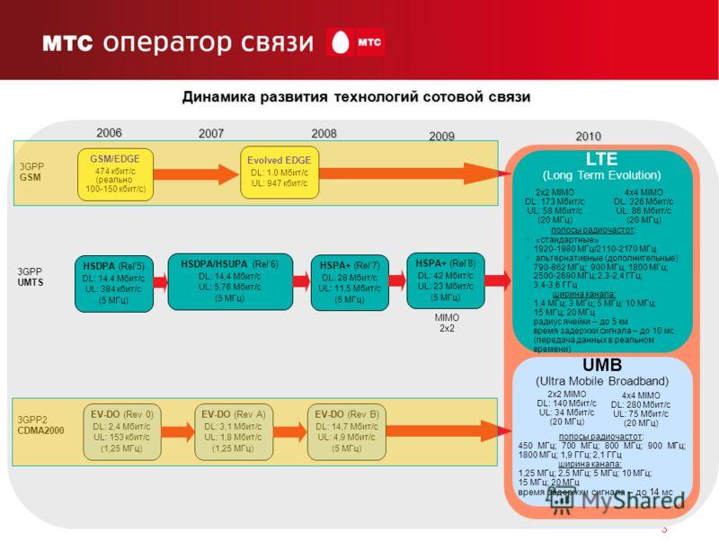 3 2x2 MIMO DL: 173,0 Мбит/с UL: 58,0 Мбит/с 20 МГц GSM/EDGE 474 кбит/с (реально 100-150 кбит/с) 3GPP GSM 3GPP UMTS 3GPP2 CDMA2000 Evolved EDGE DL: 1.0 Мбит/с UL: 947 кбит/с HSDPA (Rel5) DL: 14,4 Мбит/с UL: 384 кбит/с (5 МГц) HSDPA/HSUPA (Rel6) DL: 14