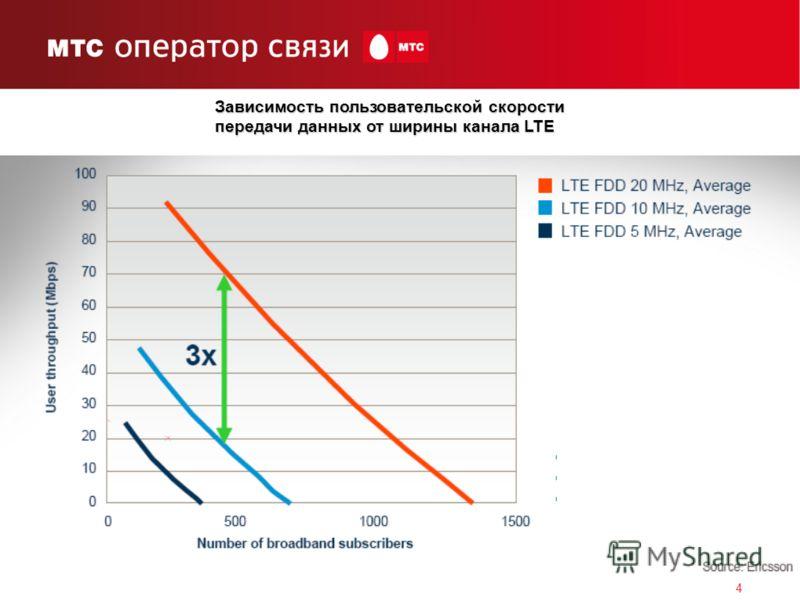 4 Зависимость пользовательской скорости передачи данных от ширины канала LTE