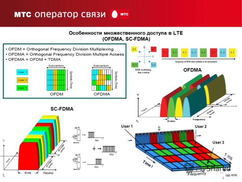 6 Особенности множественного доступа в LTE (OFDMA, SC-FDMA) OFDMA SC-FDMA Time User 1 User 2 User 3 Frequency 180 KHz
