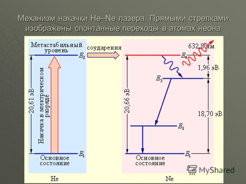 Механизм накачки He–Ne лазера. Прямыми стрелками изображены спонтанные переходы в атомах неона