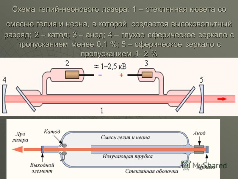 Схема гелий-неонового лазера: 1 – стеклянная кювета со смесью гелия и неона, в которой создается высоковольтный разряд; 2 – катод; 3 – анод; 4 – глухое сферическое зеркало с пропусканием менее 0,1 %; 5 – сферическое зеркало с пропусканием 1–2 %