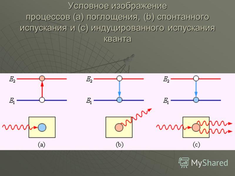 Условное изображение процессов (a) поглощения, (b) спонтанного испускания и (c) индуцированного испускания кванта