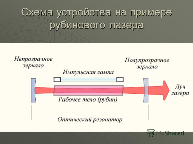 Схема устройства на примере рубинового лазера