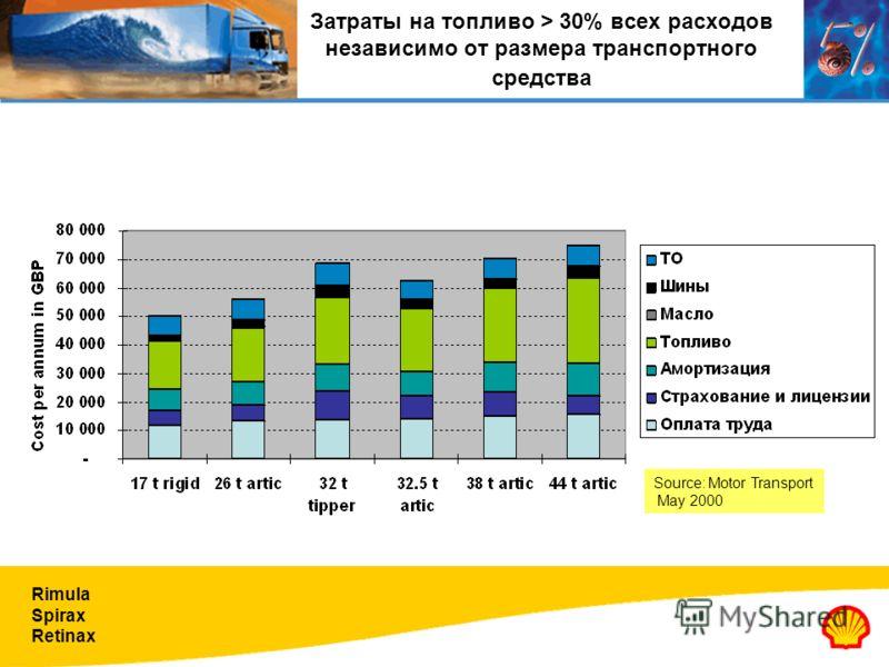 Rimula Spirax Retinax Затраты на топливо > 30% всех расходов независимо от размера транспортного средства Source: Motor Transport May 2000