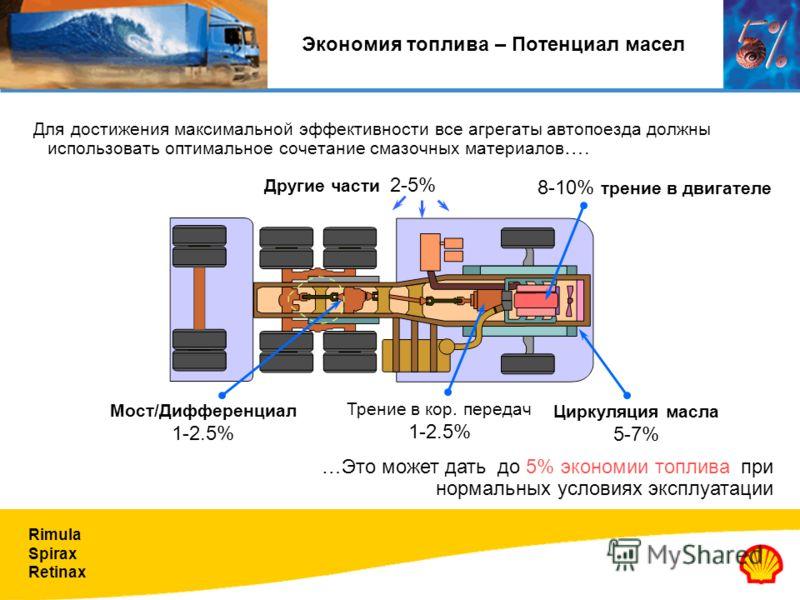 Rimula Spirax Retinax Экономия топлива – Потенциал масел Для достижения максимальной эффективности все агрегаты автопоезда должны использовать оптимальное сочетание смазочных материалов …. …Это может дать до 5% экономии топлива при нормальных условия