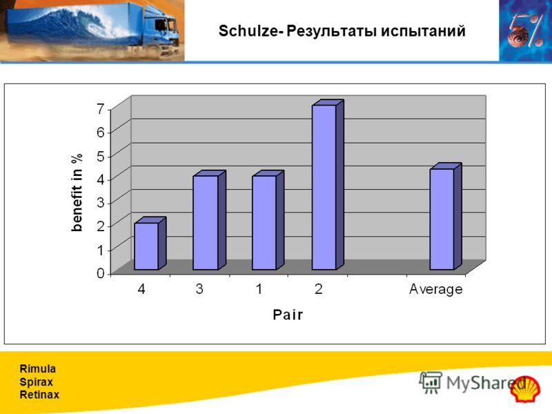 Rimula Spirax Retinax Schulze- Результаты испытаний