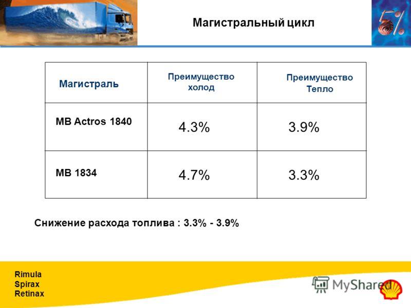 Rimula Spirax Retinax Преимущество Тепло Магистраль Преимущество холод MB 1834 MB Actros 1840 3.9% 4.7%3.3% 4.3% fu impr3ovement Магистральный цикл Снижение расхода топлива : 3.3% - 3.9%