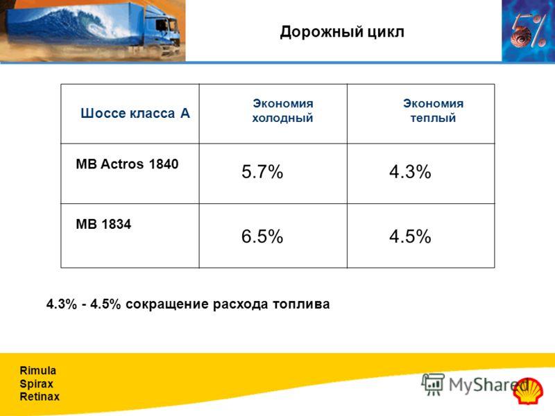 Rimula Spirax Retinax Дорожный цикл Экономия теплый Шоссе класса А Экономия холодный MB 1834 MB Actros 1840 4.3% 6.5%4.5% 5.7% 4.3% - 4.5% сокращение расхода топлива