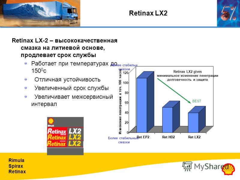 Rimula Spirax Retinax Retinax LX-2 – высококачественная смазка на литиевой основе, продлевает срок службы Работает при температурах до 150 0 c Отличная устойчивость Увеличенный срок службы Увеличивает межсервисный интервал Более стабильные смазки Мен