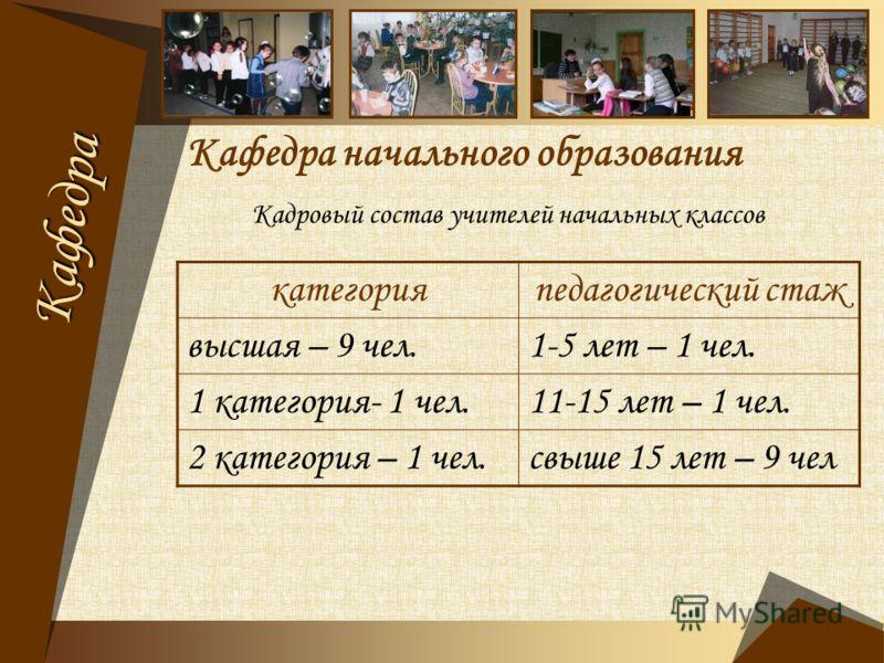 Кафедра начального образования Кадровый состав учителей начальных классов категорияпедагогический стаж высшая – 9 чел.1-5 лет – 1 чел. 1 категория- 1 чел.11-15 лет – 1 чел. 2 категория – 1 чел.свыше 15 лет – 9 чел Кафедра