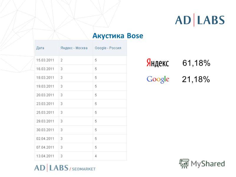 Акустика Bose 61,18% 21,18%