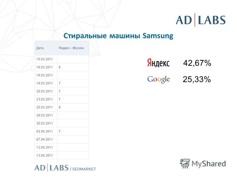 Стиральные машины Samsung 42,67% 25,33%