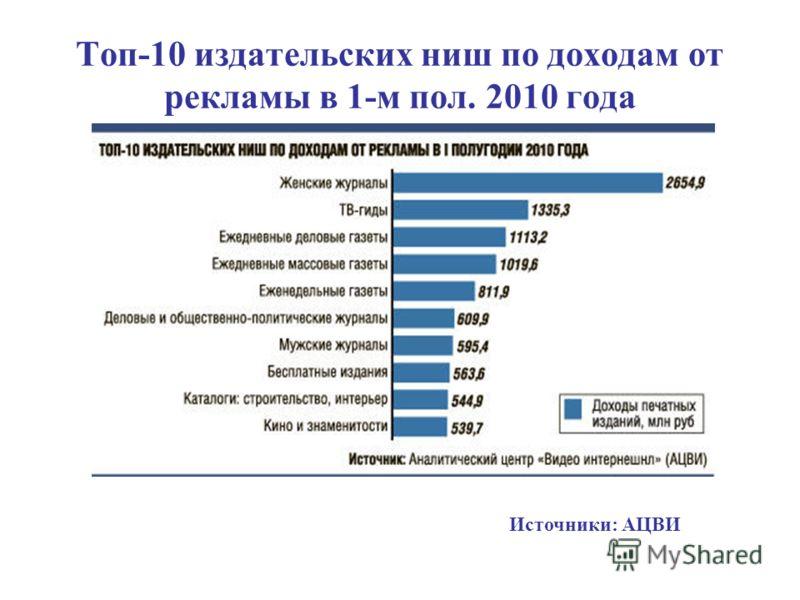 Топ-10 издательских ниш по доходам от рекламы в 1-м пол. 2010 года Источники: АЦВИ