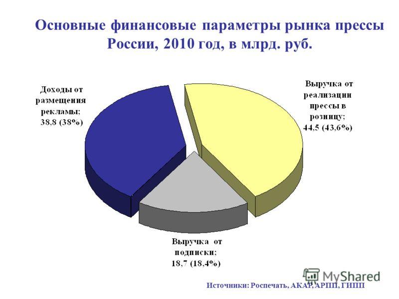 Основные финансовые параметры рынка прессы России, 2010 год, в млрд. руб. Источники: Роспечать, АКАР, АРПП, ГИПП