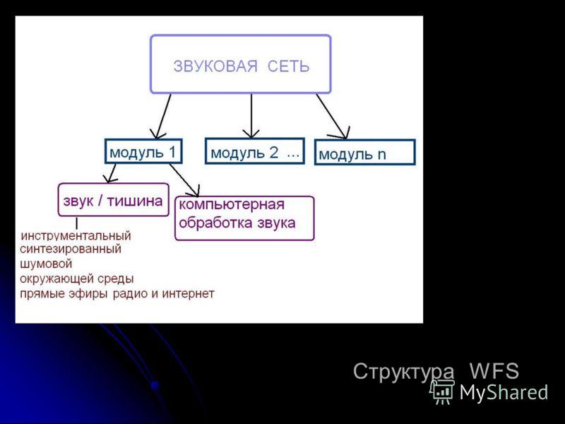 Структура WFS