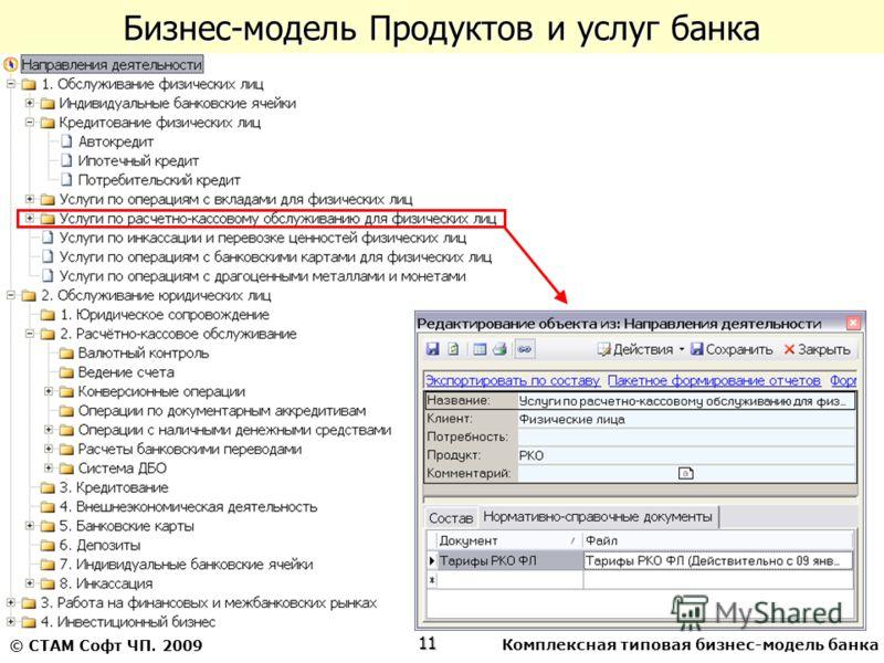 Комплексная типовая бизнес-модель банка11 © СТАМ Софт ЧП. 2009 Бизнес-модель Продуктов и услуг банка