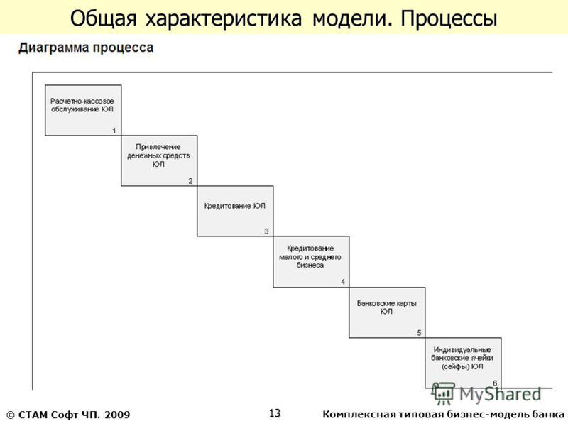 Комплексная типовая бизнес-модель банка13 © СТАМ Софт ЧП. 2009 Общая характеристика модели. Процессы
