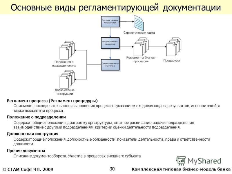 Комплексная типовая бизнес-модель банка30 © СТАМ Софт ЧП. 2009 Основные виды регламентирующей документации Регламент процесса (Регламент процедуры) Описывает последовательность выполнения процесса с указанием входов/выходов, результатов, исполнителей