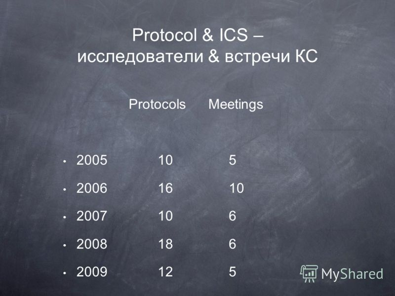 Protocols Meetings 2005105 20061610 2007106 2008186 2009125 Protocol & ICS – исследователи & встречи КС