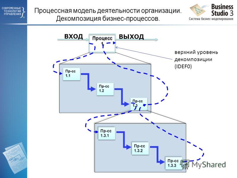 Процесс 1 Пр-сс 1.1 Пр-сс 1.2 Пр-сс 1.3 ВХОД ВЫХОД верхний уровень декомпозиции (IDEF0) Процессная модель деятельности организации. Декомпозиция бизнес-процессов.