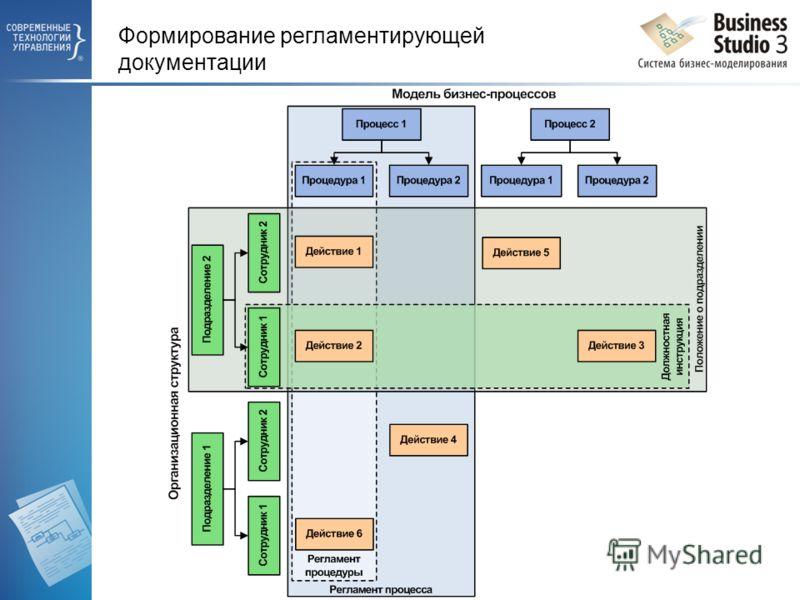 Формирование регламентирующей документации