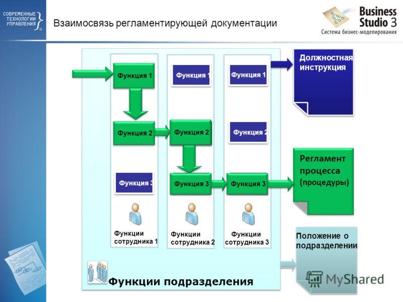 Взаимосвязь регламентирующей документации Функции подразделения Функции сотрудника 1 Функция 1 Функция 2 Функция 3 Функции сотрудника 2 Функция 1 Функция 2 Функция 3 Функции сотрудника 3 Функция 1 Функция 2 Функция 3 Функция 1 Регламент процесса (про