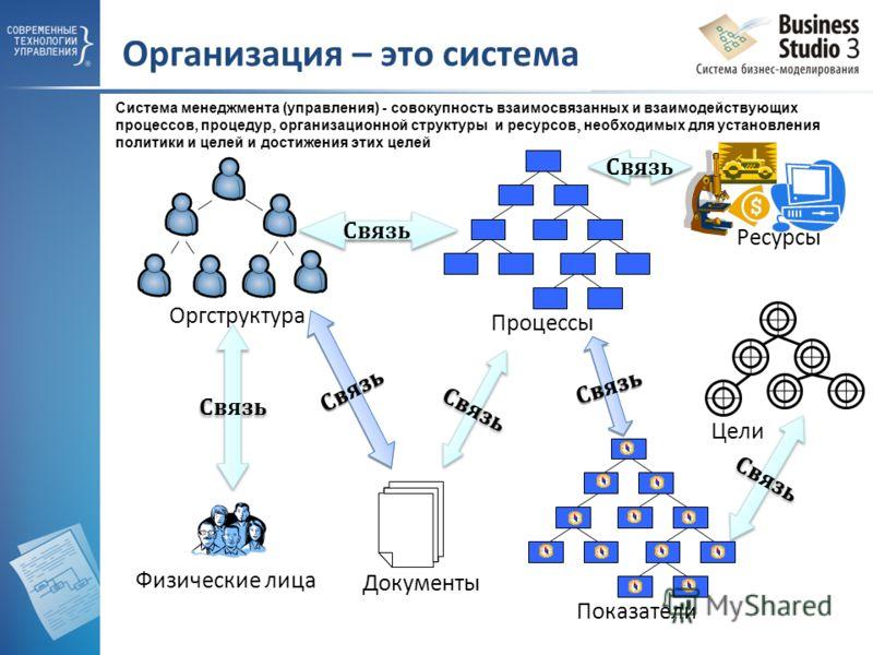 Организация – это система Процессы Документы Физические лица Связь Цели Оргструктура Показатели Связь Ресурсы Cистема менеджмента (управления) - совокупность взаимосвязанных и взаимодействующих процессов, процедур организационной структуры и ресурсов