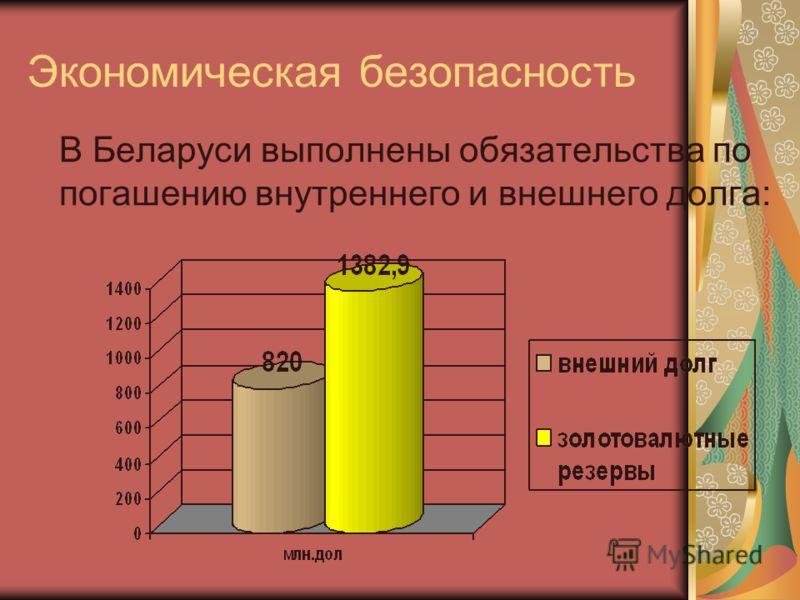 Экономическая безопасность В Беларуси выполнены обязательства по погашению внутреннего и внешнего долга: