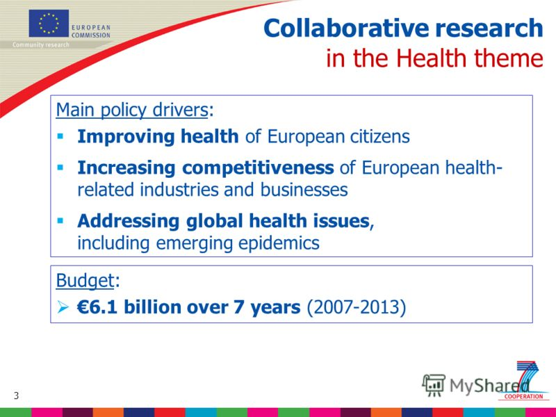 3 Based on proposed draft work programme prior to final consultations Collaborative research in the Health theme Main policy drivers: Improving health of European citizens Increasing competitiveness of European health- related industries and business