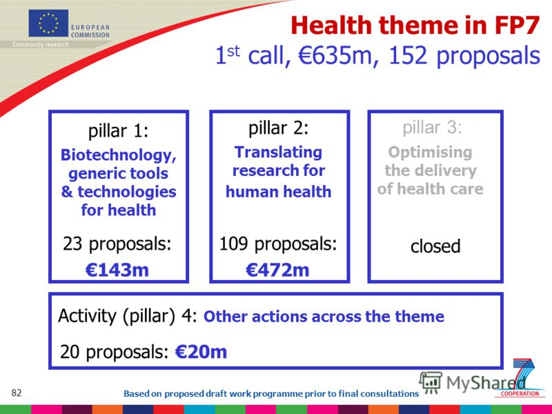 82 Based on proposed draft work programme prior to final consultations Health theme in FP7 1 st call, 635m, 152 proposals pillar 1: Biotechnology, generic tools & technologies for health pillar 2: Translating research for human health pillar 3: Optim