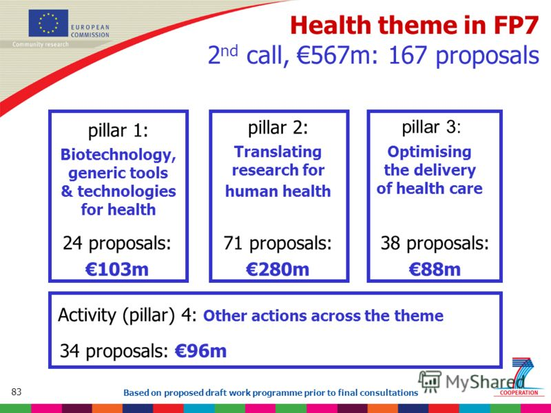 83 Based on proposed draft work programme prior to final consultations Health theme in FP7 2 nd call, 567m: 167 proposals pillar 1: Biotechnology, generic tools & technologies for health pillar 2: Translating research for human health pillar 3: Optim