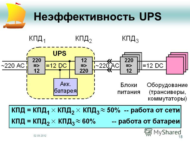 02.09.2012 18 Неэффективность UPS