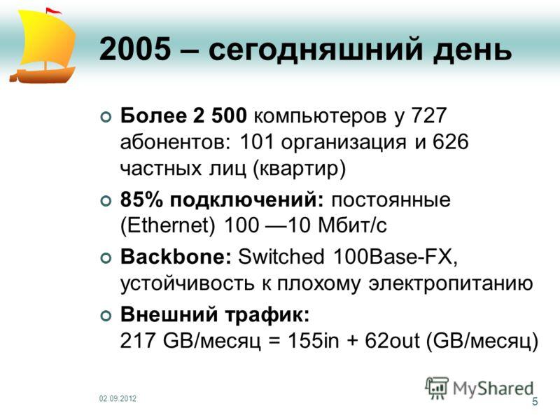 02.09.2012 5 2005 – сегодняшний день Более 2 500 компьютеров у 727 абонентов: 101 организация и 626 частных лиц (квартир) 85% подключений: постоянные (Ethernet) 100 10 Мбит/с Backbone: Switched 100Base-FX, устойчивость к плохому электропитанию Внешни