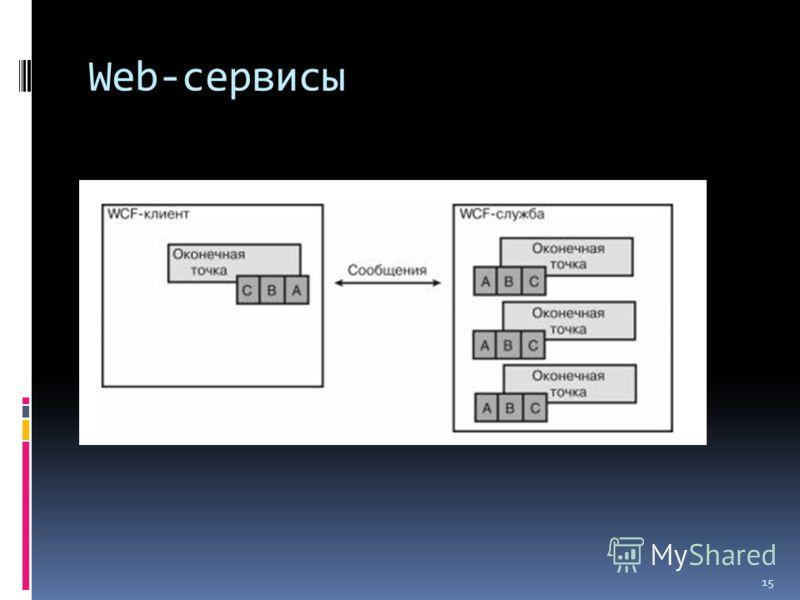 Web-сервисы 15