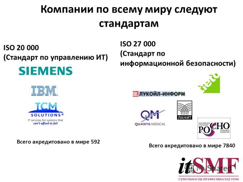 Компании по всему миру следуют стандартам ISO 20 000 (Стандарт по управлению ИТ) ISO 27 000 (Стандарт по информационной безопасности) Всего акредитовано в мире 592 Всего акредитовано в мире 7840
