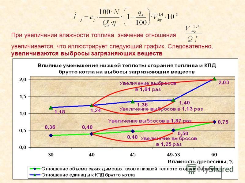 При увеличении влажности топлива значение отношения увеличивается, что иллюстрирует следующий график. Следовательно, увеличиваются выбросы загрязняющих веществ