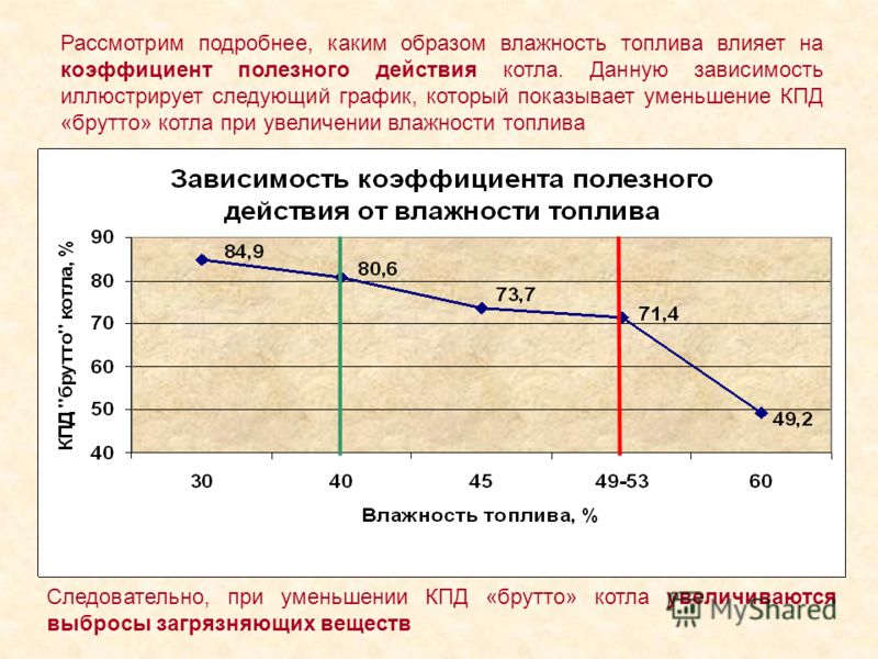 Рассмотрим подробнее, каким образом влажность топлива влияет на коэффициент полезного действия котла. Данную зависимость иллюстрирует следующий график, который показывает уменьшение КПД «брутто» котла при увеличении влажности топлива Следовательно, п