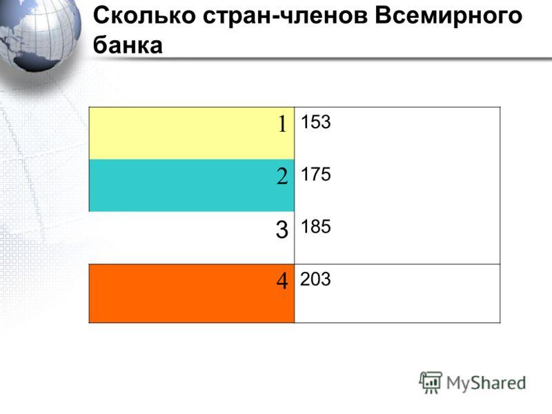 Сколько стран-членов Всемирного банка 1 153 2 175 3 185 4 203