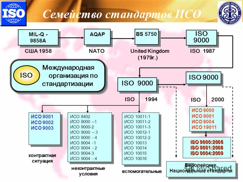 Представительство ЗАО МРС в РБ MIL-Q - 9858A AQAP ISO 9000 BS 5750 ISO 9000 ИСО 9001 ИСО 9002 ИСО 9003 ИСО 8402 ИСО 9000 –1 ИСО 9000-2 ИСО 9000 – 3 ИСО 9000 - 4 ИСО 9004 -1 ИСО 9004 - 2 ИСО 9004-3 ИСО 9004 - 4 ИСО 8402 ИСО 9000 –1 ИСО 9000-2 ИСО 9000