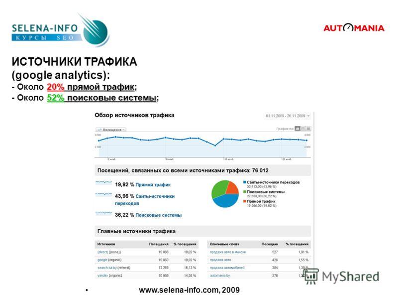 ИСТОЧНИКИ ТРАФИКА (google analytics): 20% прямой трафик - Около 20% прямой трафик; 52% поисковые системы - Около 52% поисковые системы; www.selena-info.com, 2009