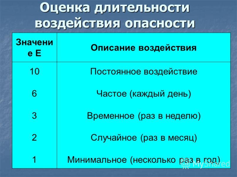Оценка длительности воздействия опасности Значени е Е Описание воздействия 10 6 3 2 1 Постоянное воздействие Частое (каждый день) Временное (раз в неделю) Случайное (раз в месяц) Минимальное (несколько раз в год)
