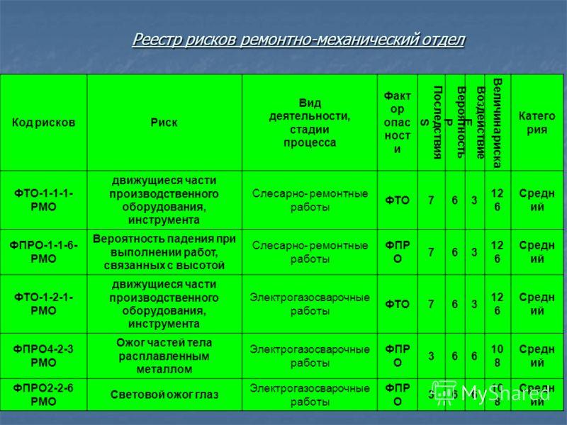 Реестр рисков ремонтно-механический отдел Код рисковРиск Вид деятельности, стадии процесса Факт ор опас ност и Последствия S Вероятность Р Воздействие Е Величина риска Катего рия ФТО-1-1-1- РМО движущиеся части производственного оборудования, инструм