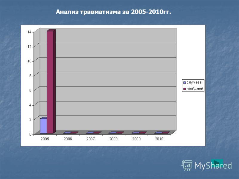 Анализ травматизма за 2005-2010гг.