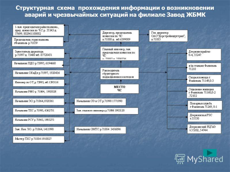 Структурная схема прохождения информации о возникновении аварий и чрезвычайных ситуаций на филиале Завод ЖБМК
